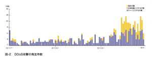 2010年7月から9月のDDoS攻撃の検出数 (IIR Vol.9より)