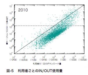 ユーザ毎のトラフィックIN/OUTの分布(IIR Vol8より)