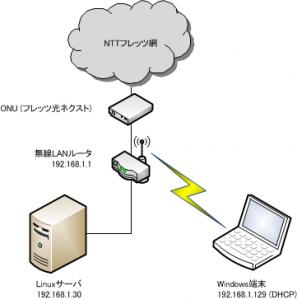 自宅LANの環境