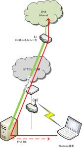 PPTPトンネルとIPv6パケットの流れ