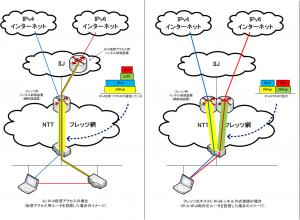 IPv6接続方式の比較