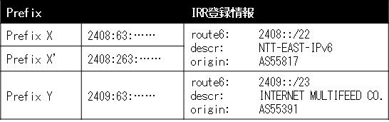 3つのIPv6アドレス