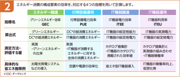 DPPE詳細(グリーンIT推進協議会パンフレットより引用)