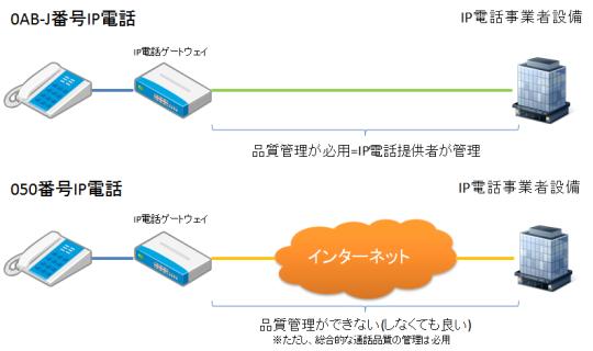 事業者との間のネットワーク