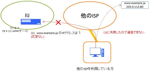 正しくないキャッシュDNSサーバの使い方