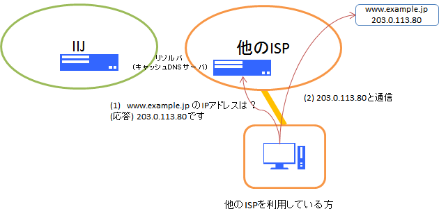 正しいキャッシュDNSサーバの使い方