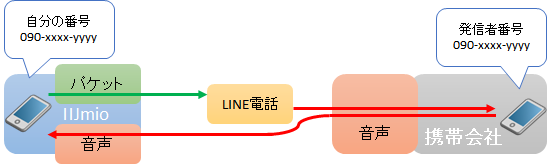 LINE電話のしくみ
