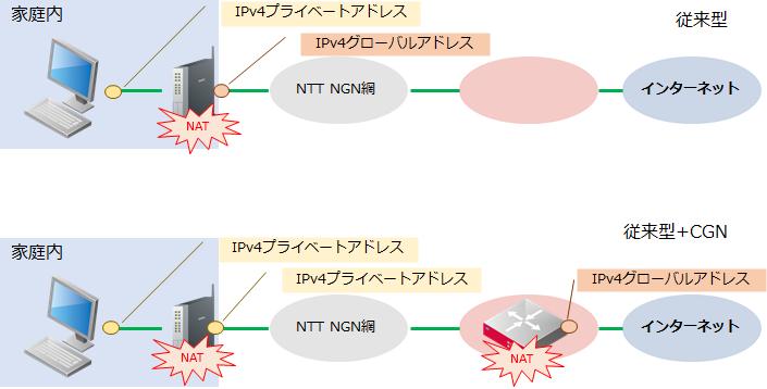 CGNによる多段NAT