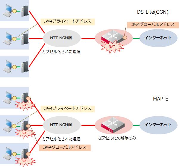 DS-LiteとMAP-E