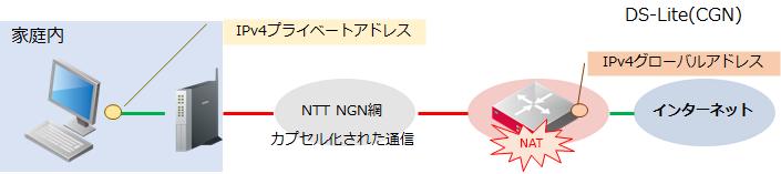 DS-LiteによるシンプルなCGN