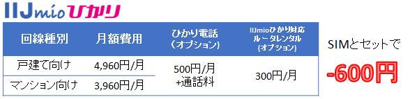 IIJmioひかり 月額料金