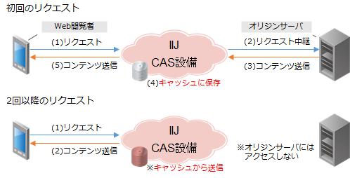 CASの仕組み