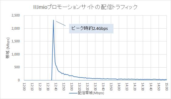 IIJmioプロモーションサイトへのアクセス