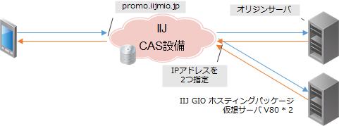IIJmioプロモーションサイトの構成