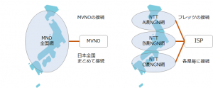 MVNOと光コラボの違い