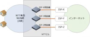 NGNとISPの接続