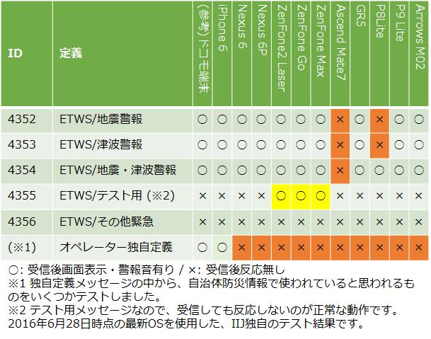 基地局シミュレータによるETWS受信テスト