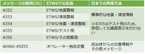 ETWSメッセージの種類(抜粋)