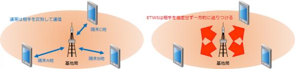 通常の通信と緊急速報(ETWS)の違い