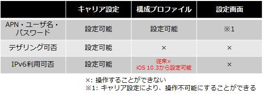 iOS 10.3からの変更