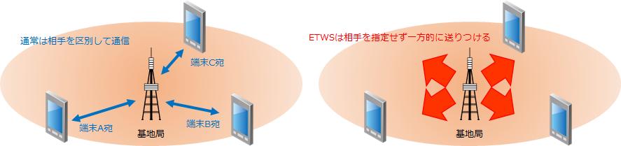 ETWSの送信方法