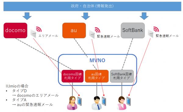 MVNO利用者が受信する緊急速報