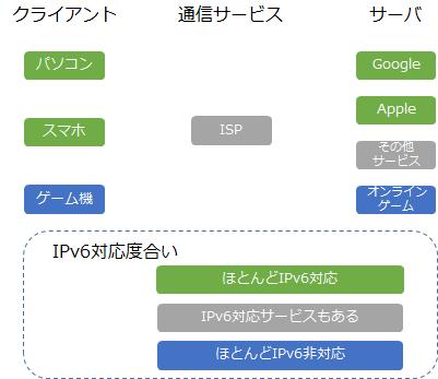IPv6対応傾向