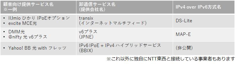 IPv6対応サービスの名称