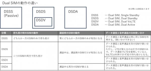 DualSIMの分類