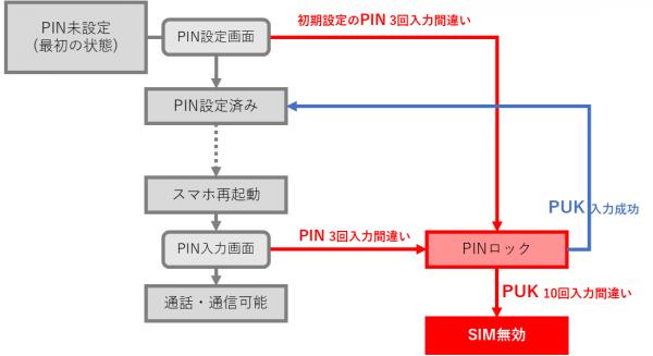PINロック・SIM無効