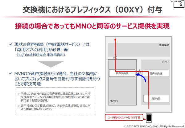 交換機におけるプレフィックス( 00XY )付与