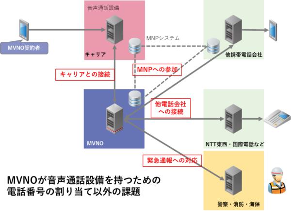 MVNOの音声通話設備についての課題