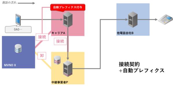 音声接続+プレフィクス自動付与機能
