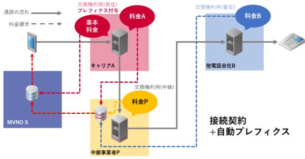 接続契約+プレフィクス自動付与機能における料金精算