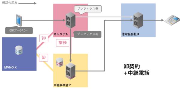 卸契約+中継電話サービス